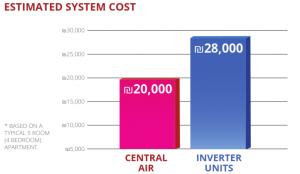 estimated system